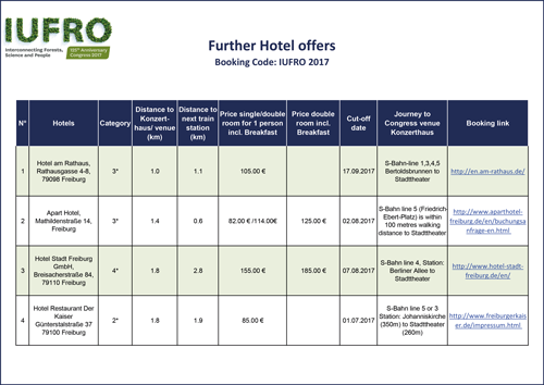 Further Hotel offers